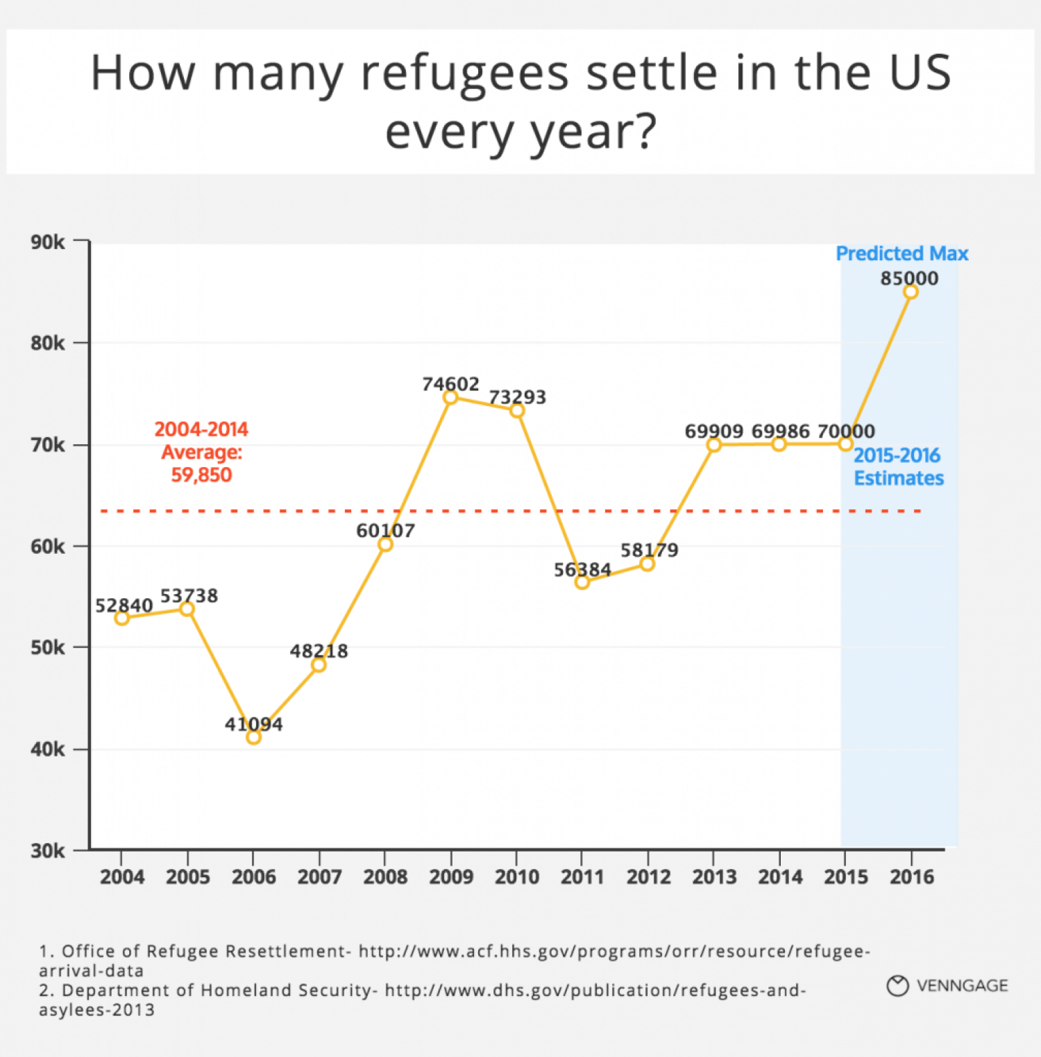 How Many Refugees Settle In The US Every Year [Chart] Infographic