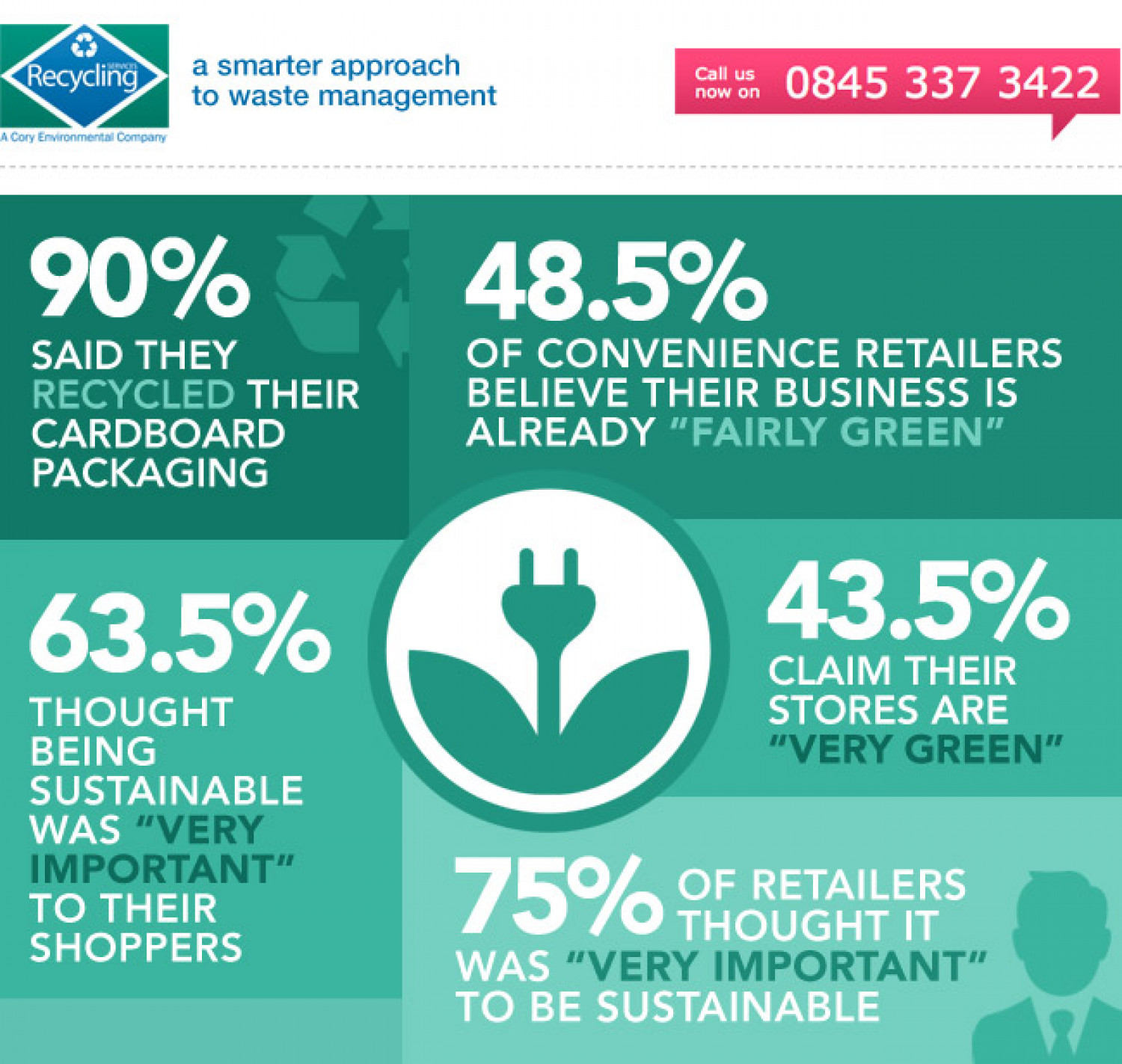 How many retailers actually recycle? Infographic