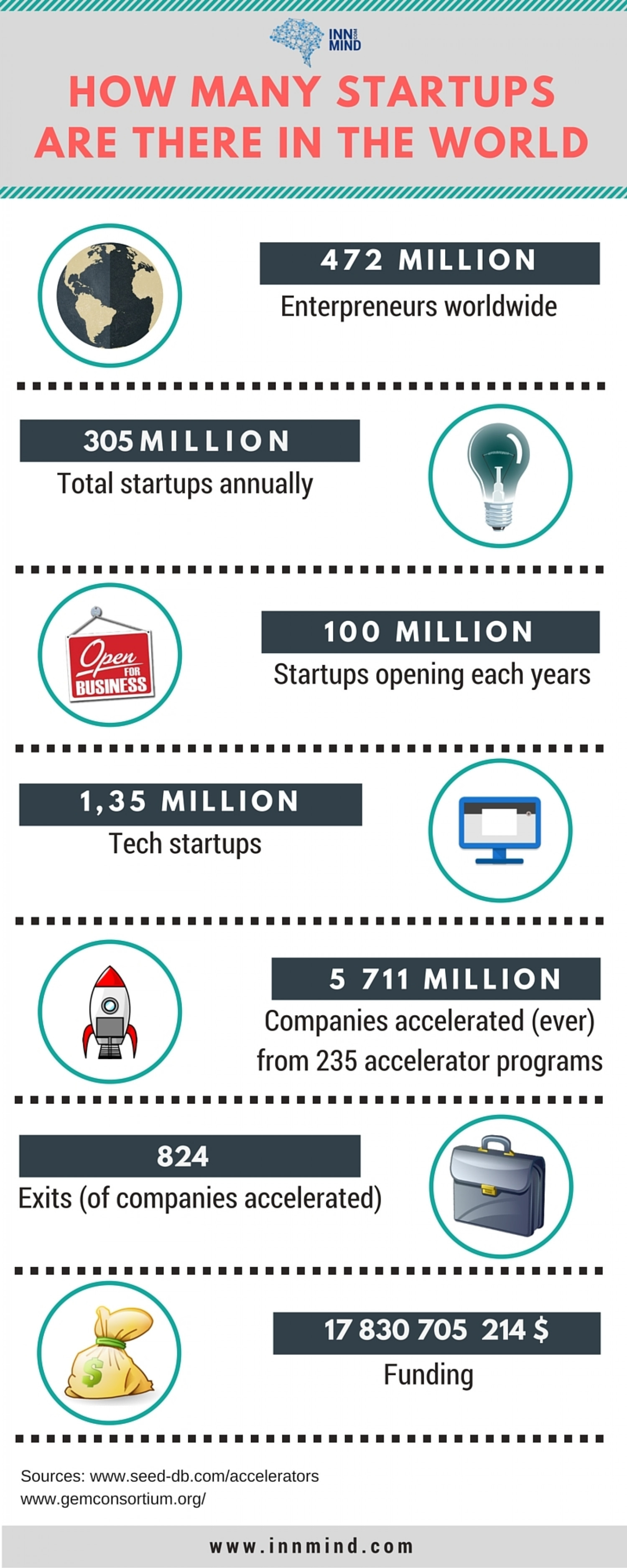 How many startups are there in the world?  Infographic