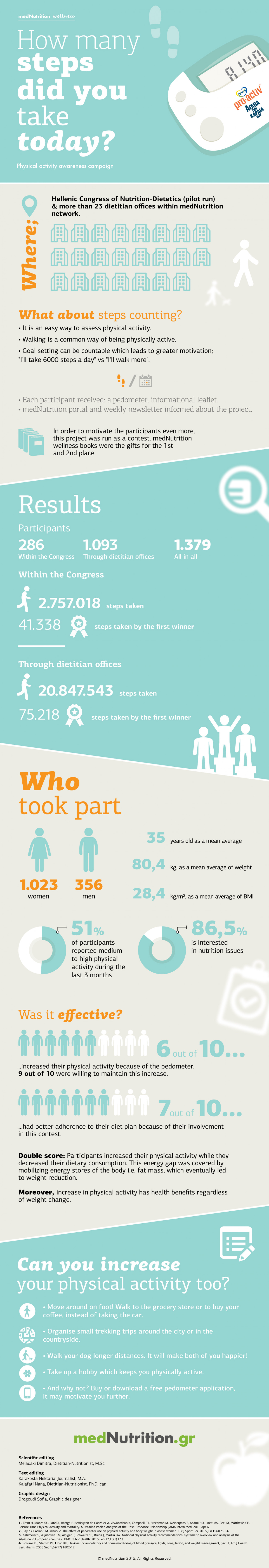 How many steps have you taken today? Infographic