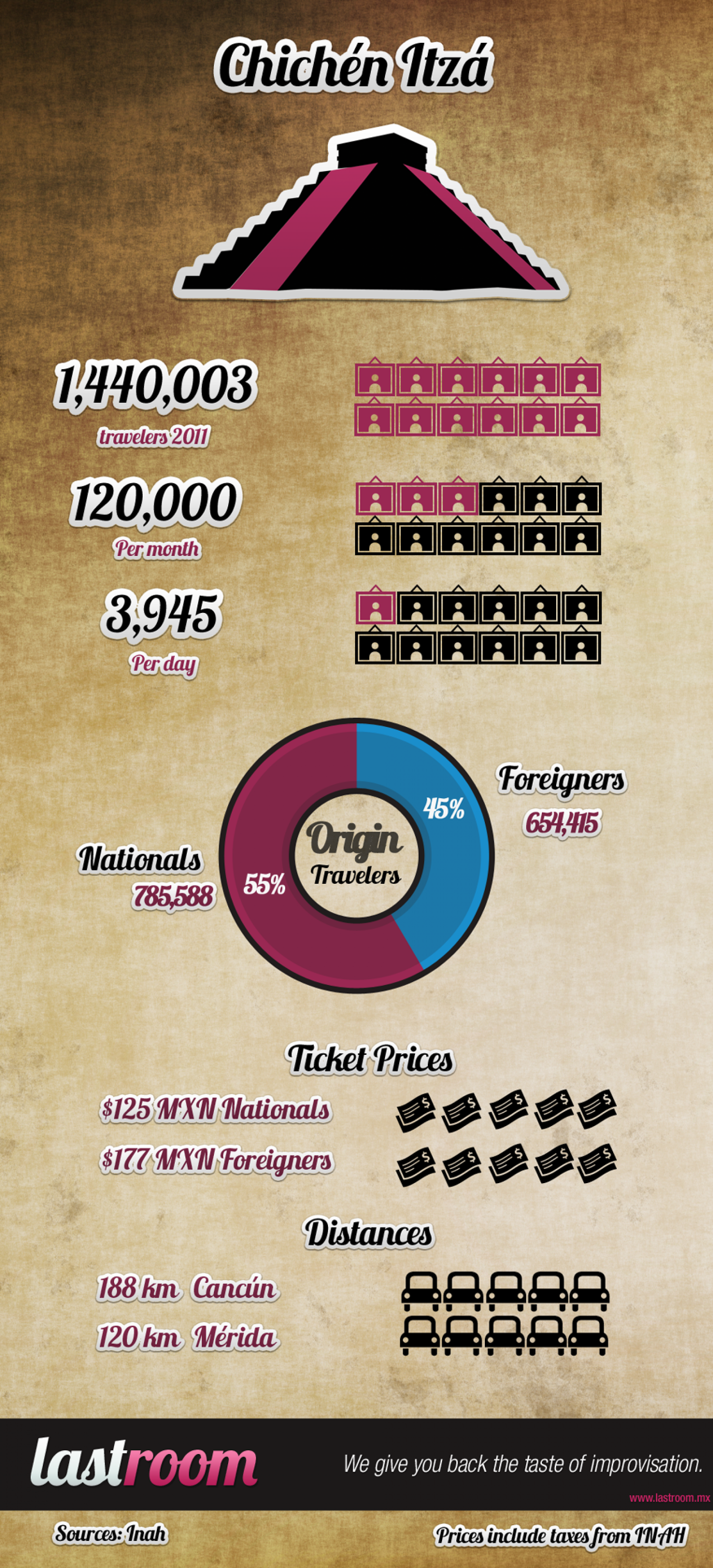 How many travelers visit Chichen Itza? Infographic