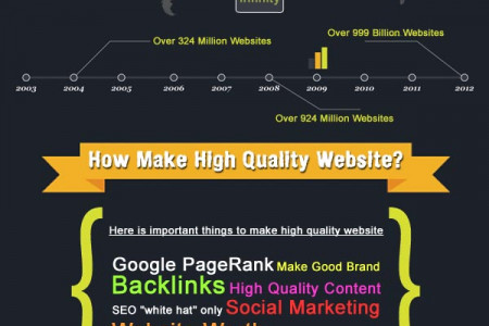 How Many Websites in Internet? Infographic Infographic