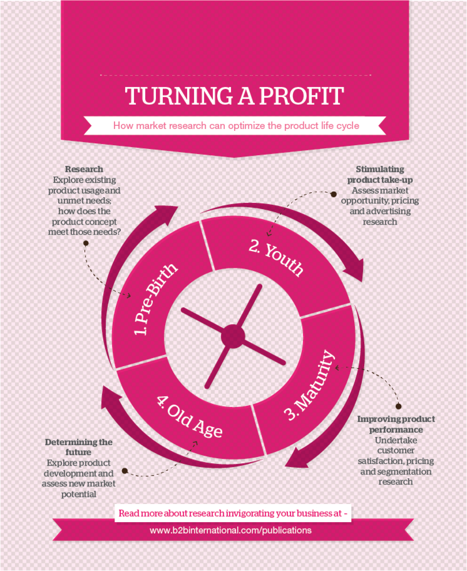 How market research can optimise the product life cycle Infographic