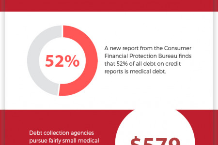 How medical debt affects your credit Infographic