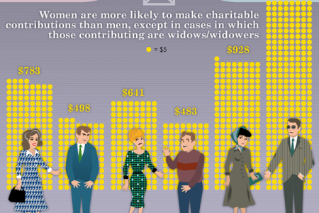 How Men & Women Spend Money DIfferently Infographic