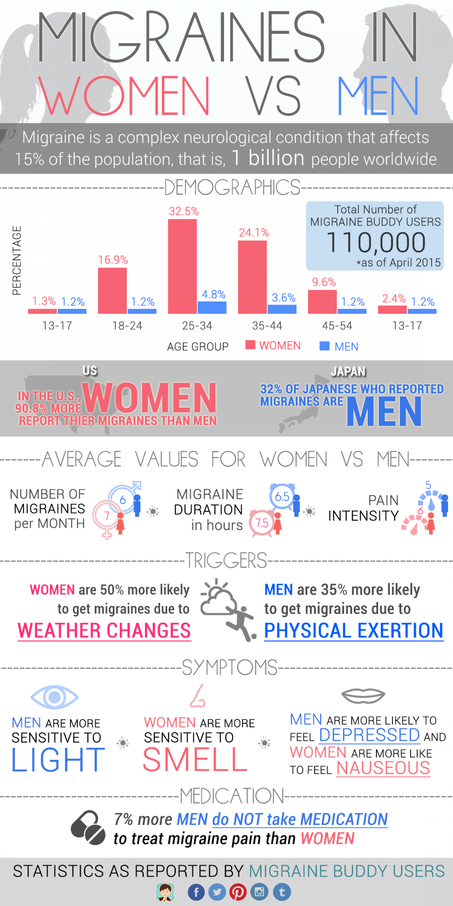 How Men and Women Record Their Migraines Differently Infographic
