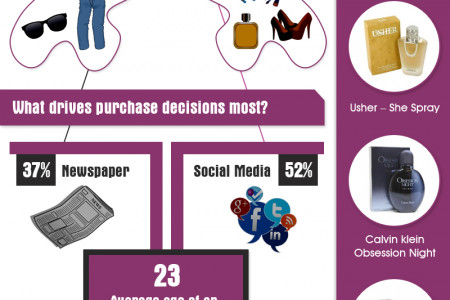 How Men and Women Shop Differently Infographic
