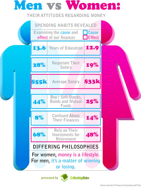 How Men and Women View Money Differently (Infographic)  Infographic