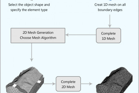How Mesh Generation Procedure Works? Infographic