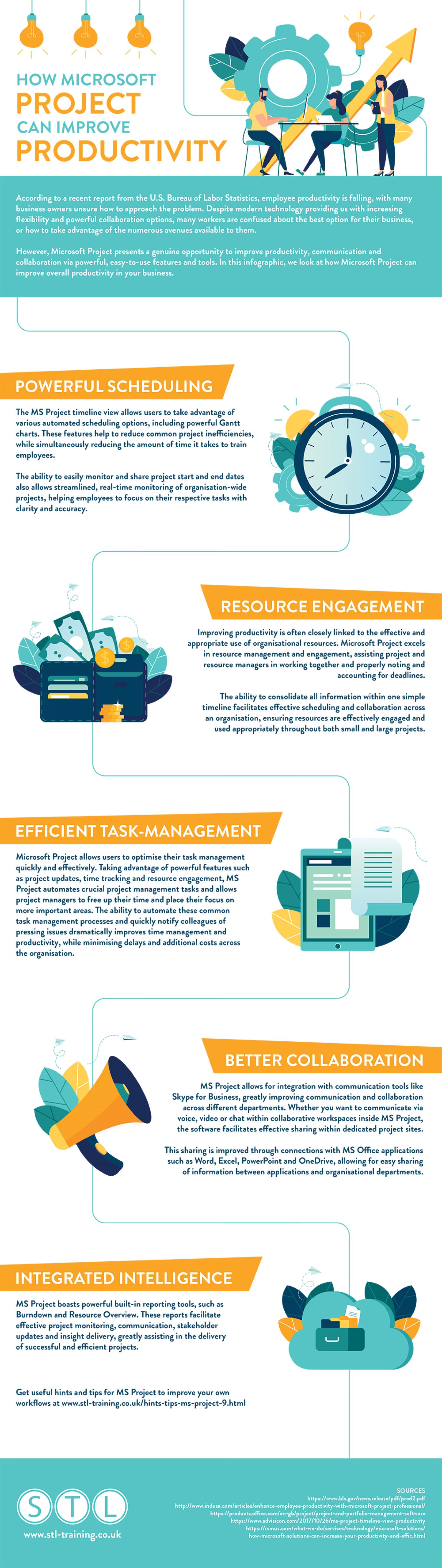 How Microsoft Project Can Improve Productivity Infographic