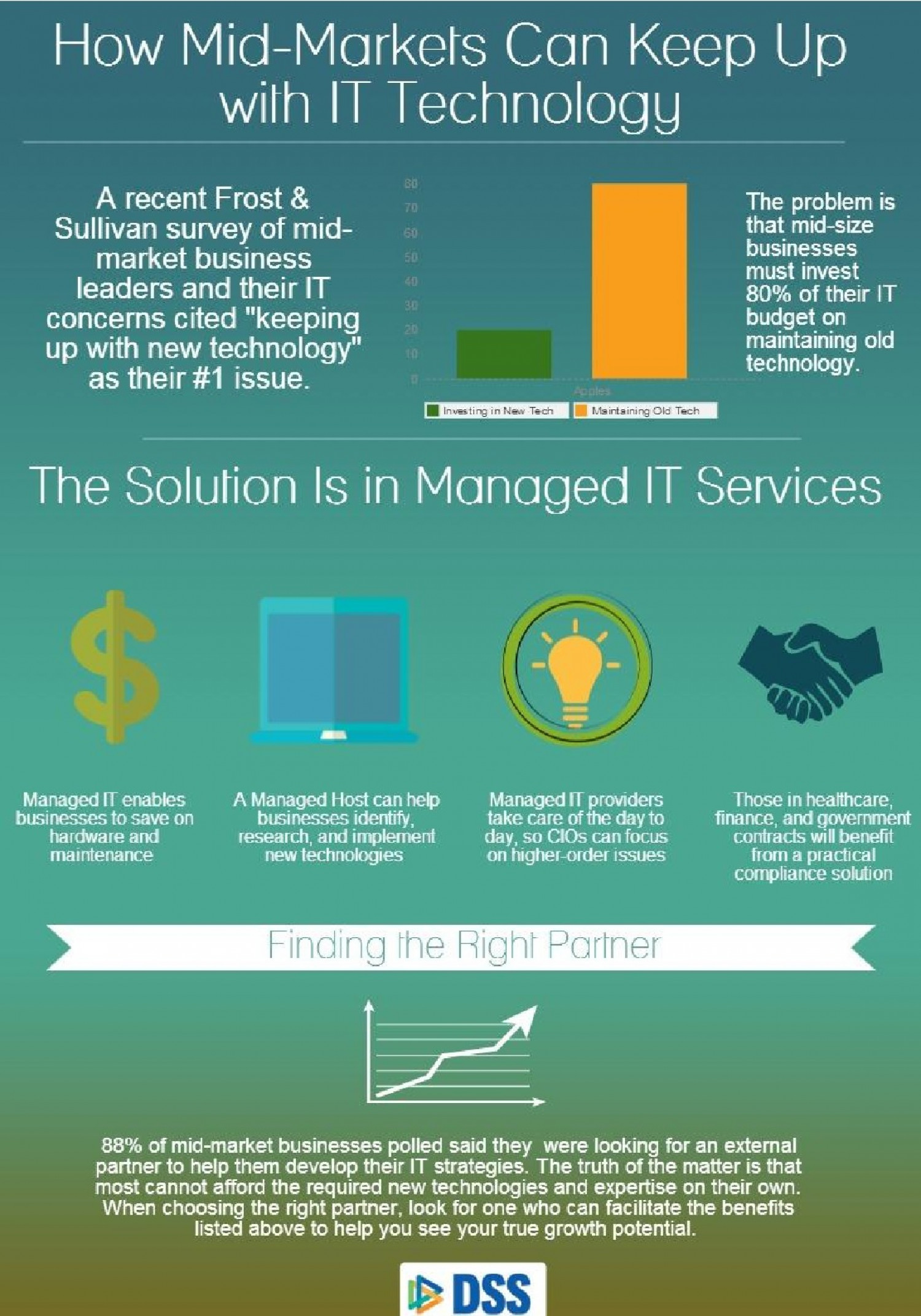 How Mid Markets Can Keep Up with IT Technology Infographic