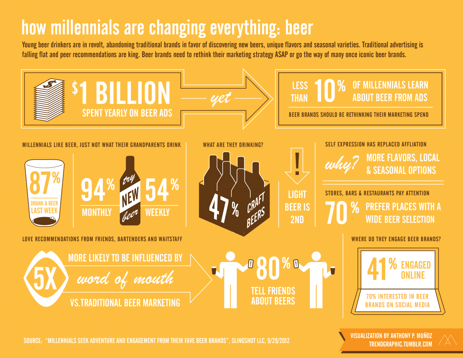 Craft Beer Infographic Stats