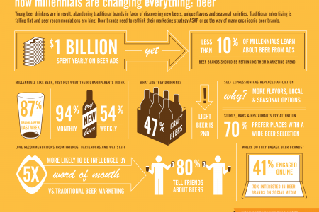 How Millennials Are Changing Everything: beer Infographic