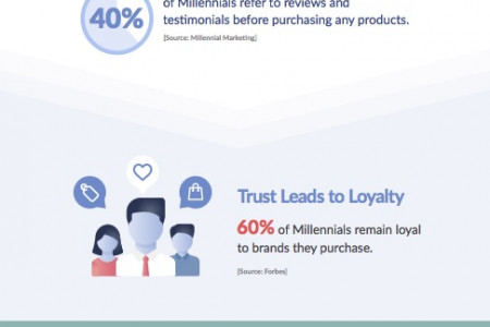 How Millennials are Changing the Shopping Experience Infographic