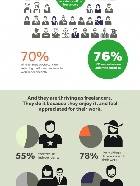 How Millennials Are Redefining the Future of Work Infographic