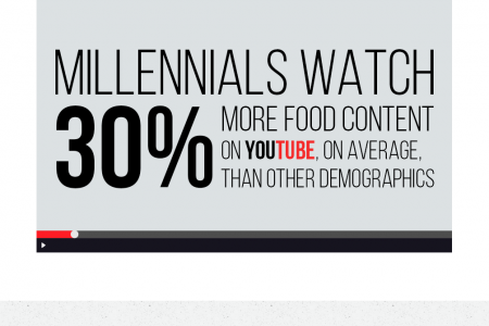 HOW MILLENNIALS EAT THEIR FOOD (CONTENT) Infographic
