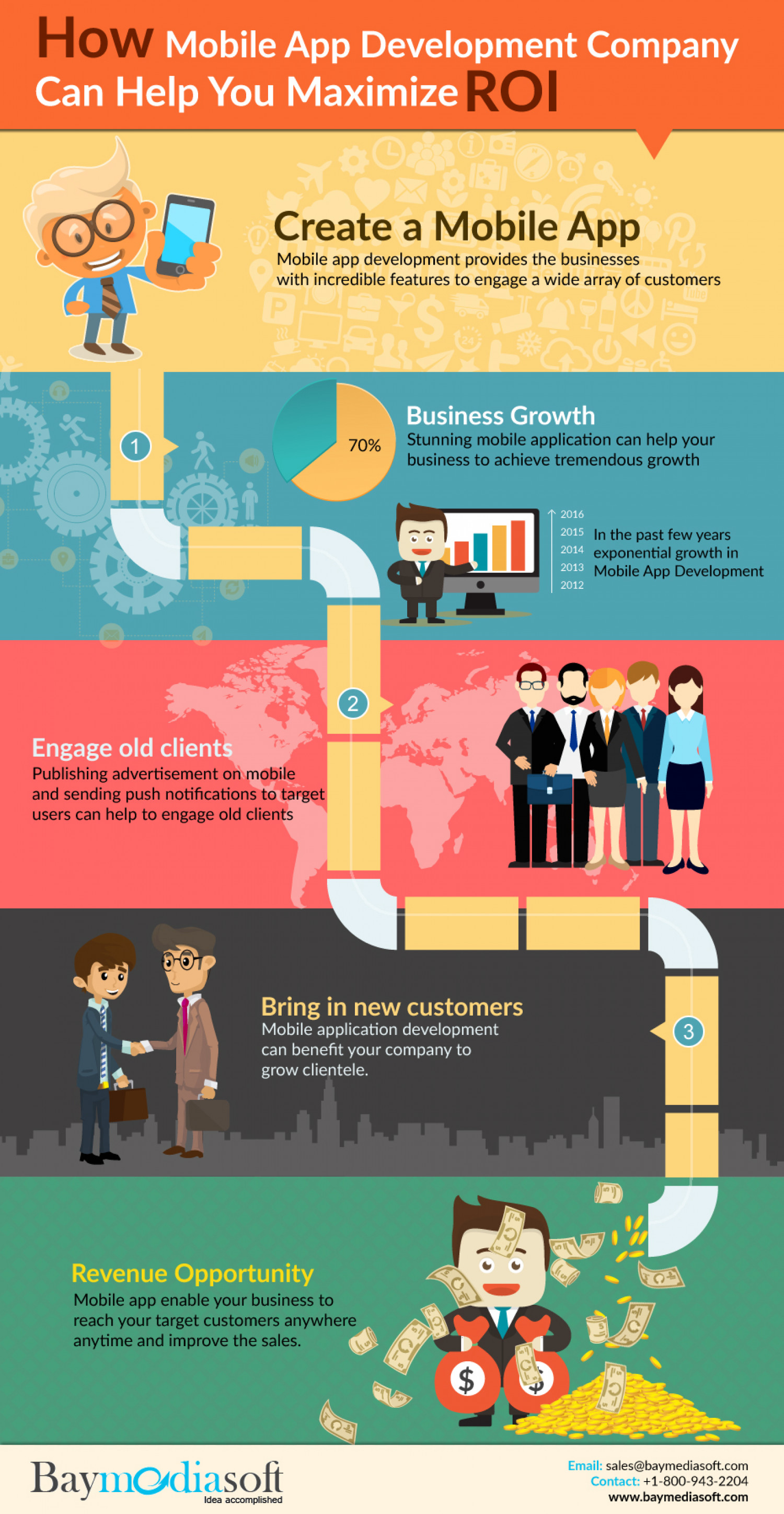 How Mobile App Development Company Can Help You Maximize ROI Infographic