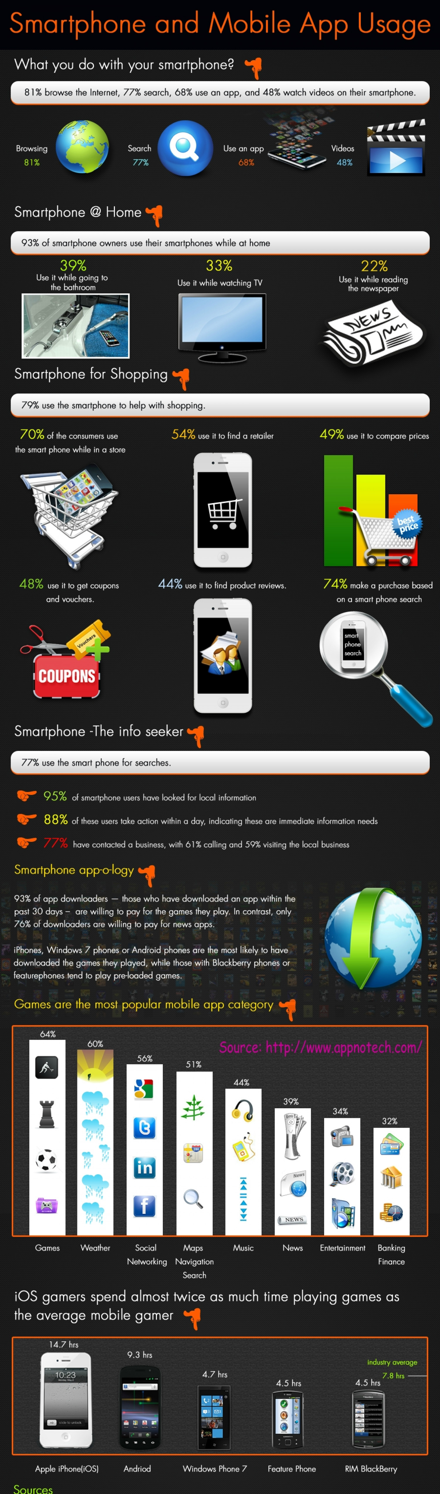 How Mobile App Development Is On The Verge of Growing  Infographic