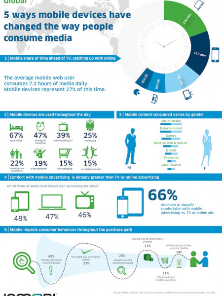 How Mobile Devices Changed People to Consume Media Infographic