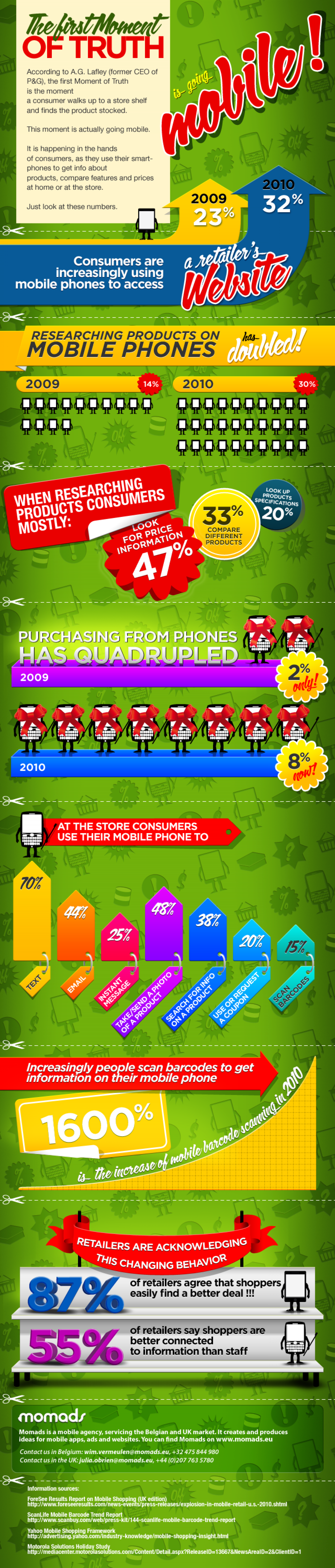 How Mobile Influences The Shopping Process  Infographic