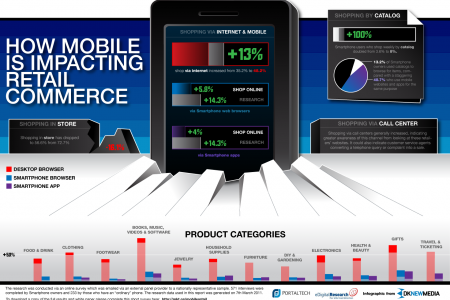 How Mobile is Impacting Retail Infographic