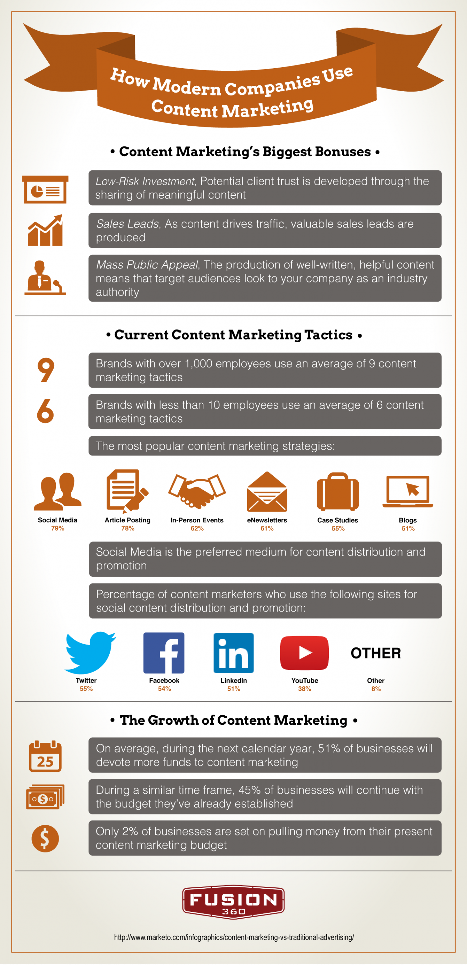 How Modern Companies Use Content Marketing Infographic