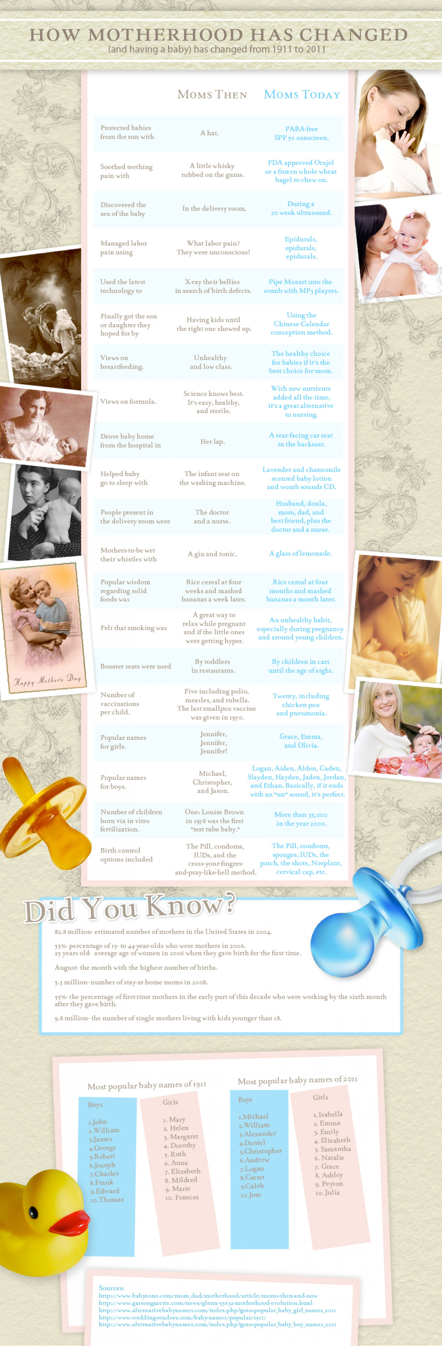 How Motherhood Has Changed During Last 100 Years  Infographic