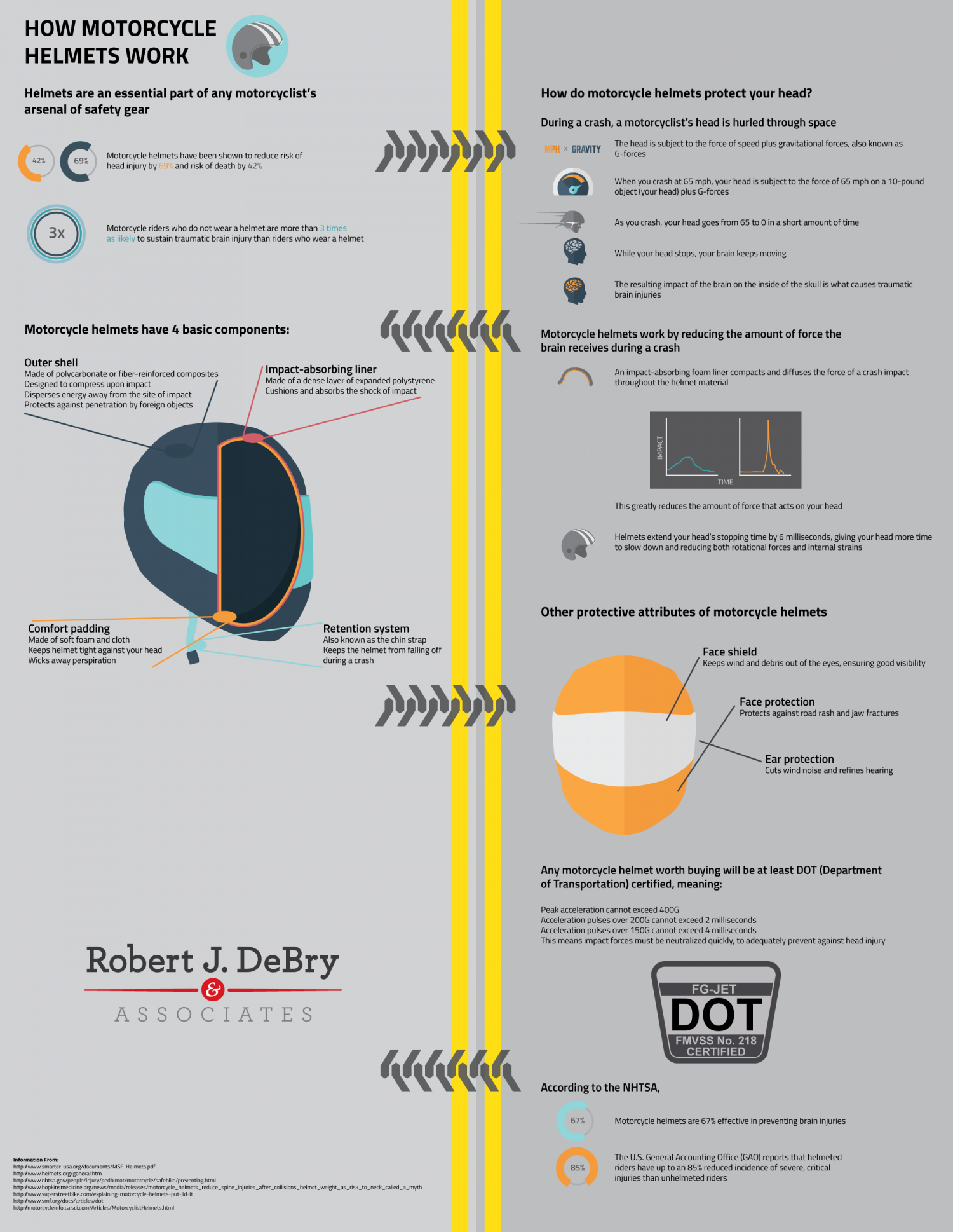 how motorcycle helmets work infographic