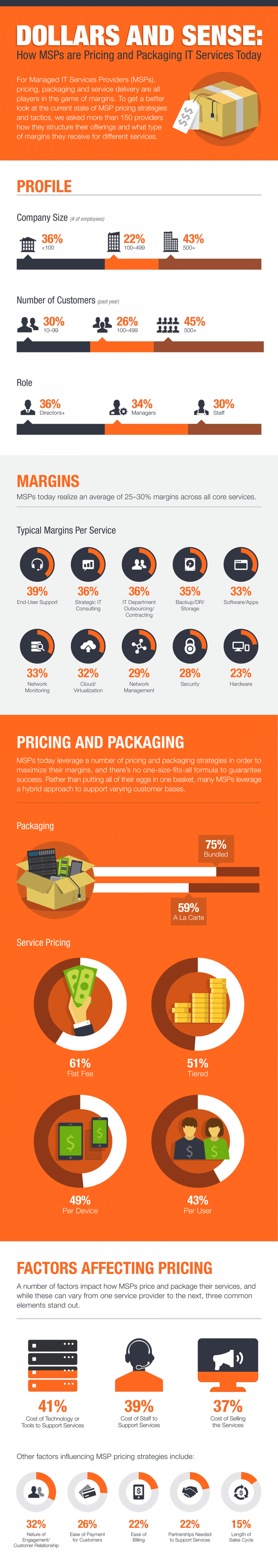 How MSPs Price & Package IT Services Today Infographic