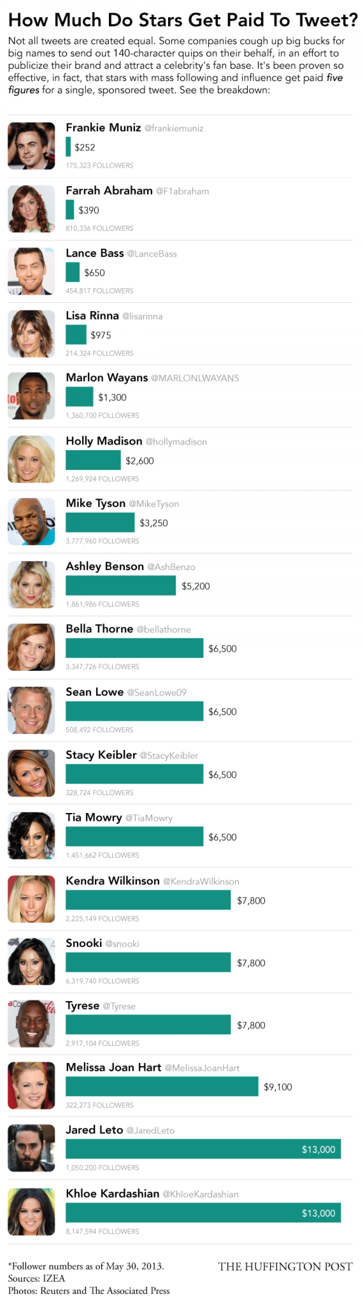 How Much 18 Different Celebrities Get Paid To Tweet Infographic