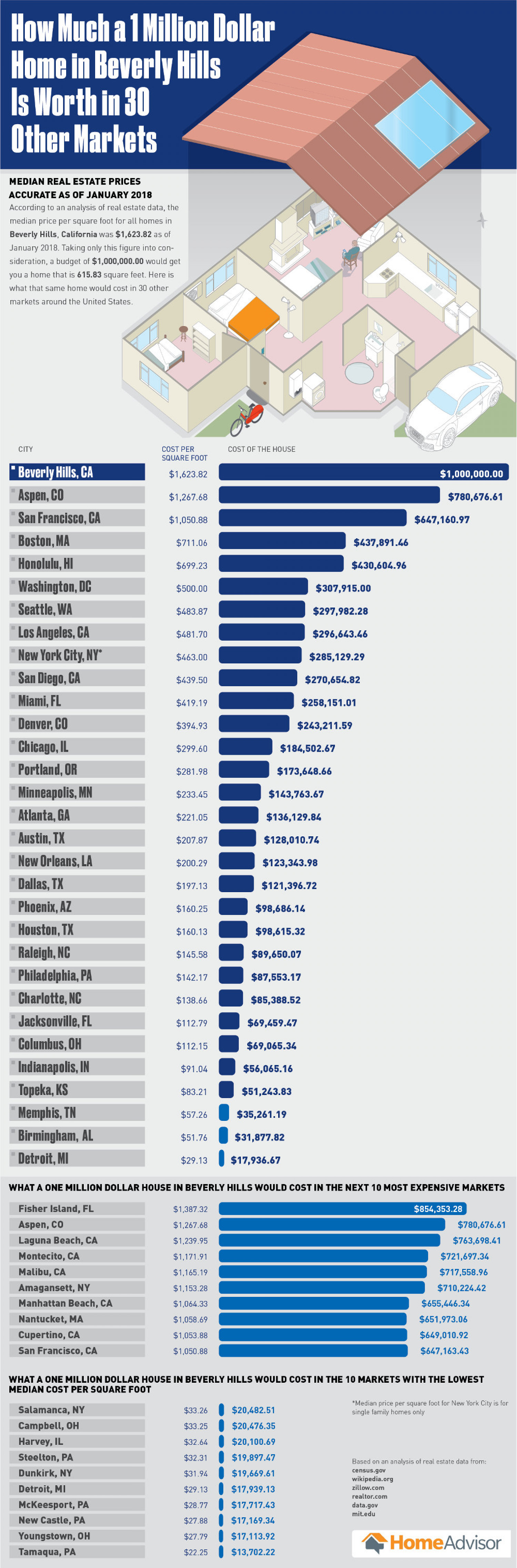 How Much a One Million Dollar Home in Beverly Hills is Worth in 30 Other Markets Infographic