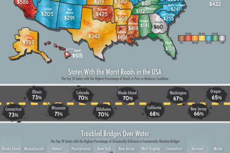 How Much Are Americas Roads Costing You In Car Repairs? Infographic