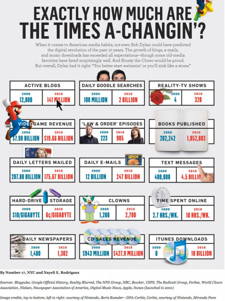 How Much Are the Times Changing? Infographic