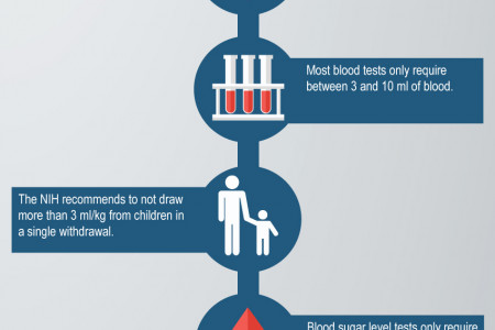 How Much Blood is Needed? Infographic