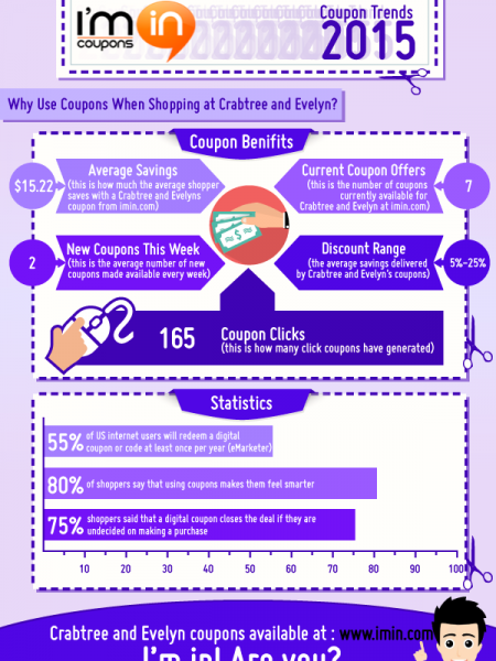 How Much Can You Save with Crabtree and Evelyn Coupons in 2015 Infographic