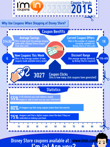 How Much Can You Save with Disney Store Coupons in 2015 Infographic