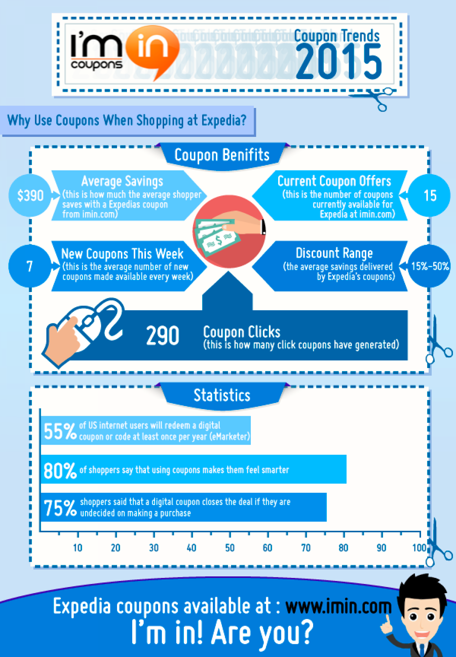How Much Can You Save with Expedia Coupons in 2015 Infographic