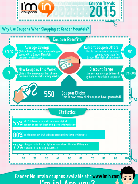 How Much Can You Save with Gander Mountain Coupons in 2015 Infographic