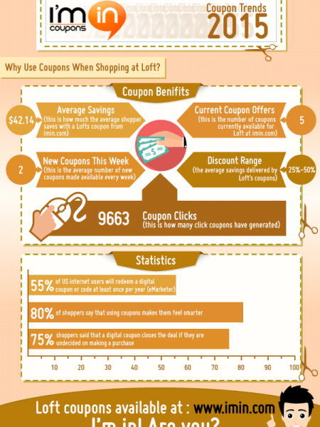 How Much Can You Save with Loft Coupons in 2015 Infographic
