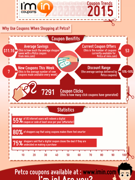 How Much Can You Save with Petco Coupons in 2015 Infographic