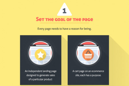 How Much Copy Should You Write On Your Homepage? [Infographic] Infographic