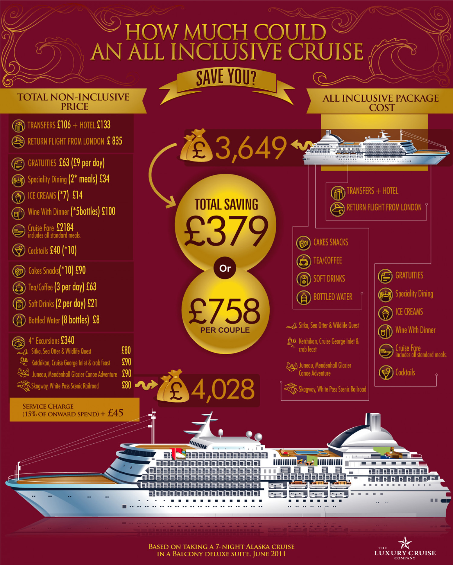 How much could an all inclusive cruise save you? Infographic