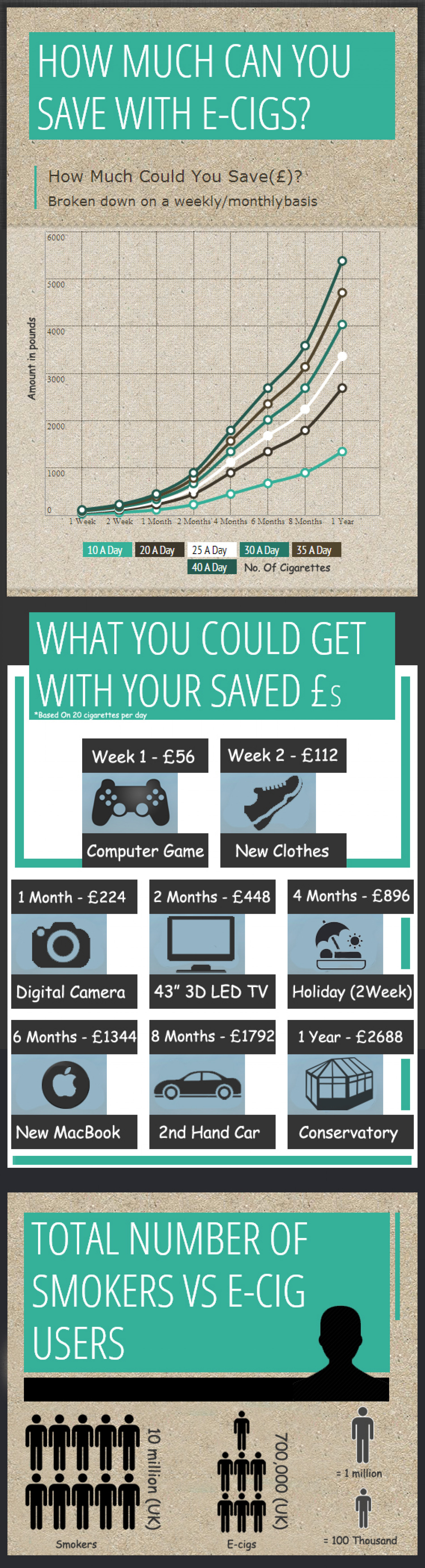 How Much Can You Save With E-Cigs Infographic