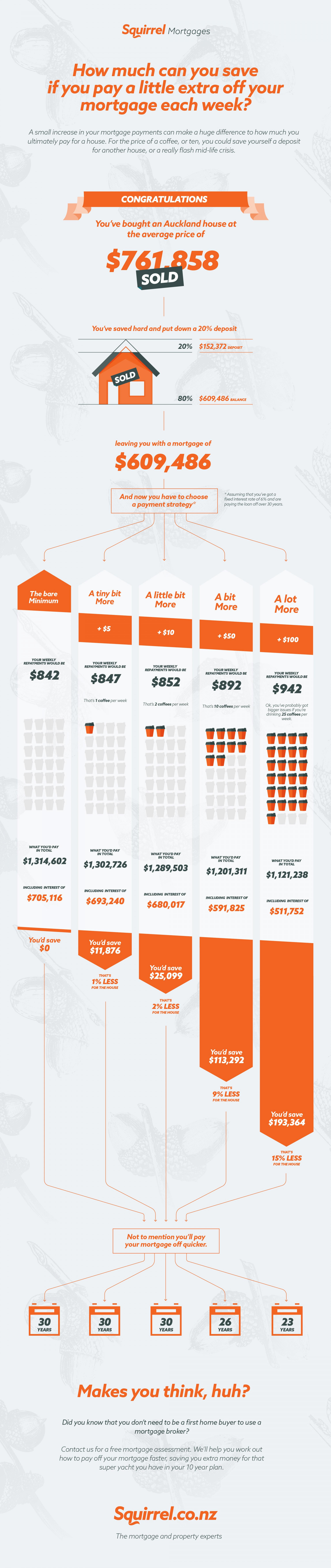 How Much Could You Save? Infographic