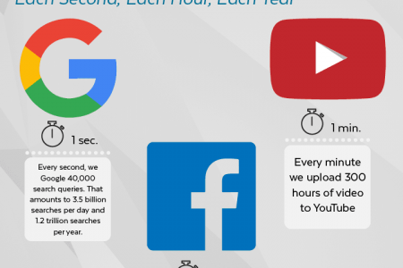 How much data is out there? Infographic