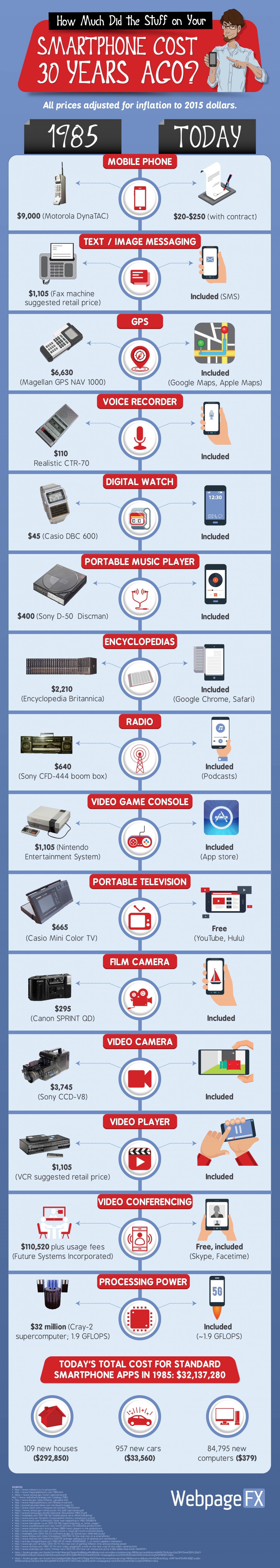 How Much Did the Stuff on Your Smartphone Cost 30 Years Ago? Infographic