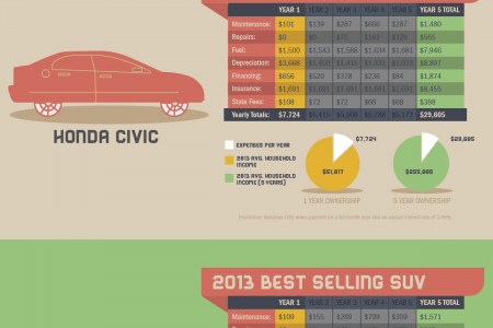 How Much Do Actually We Spend On Cars? Infographic
