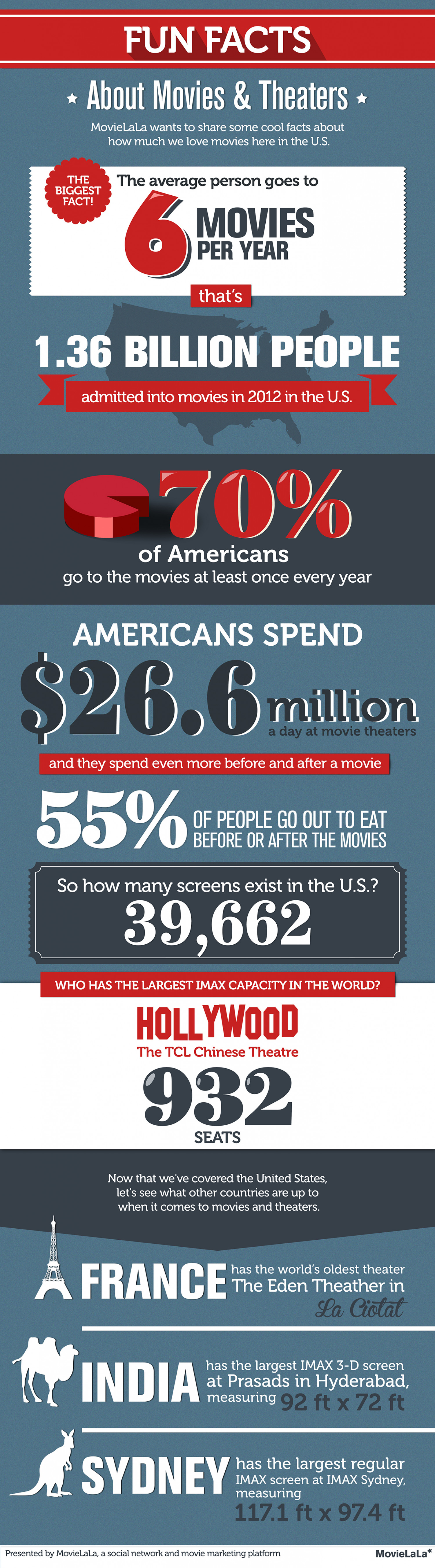 Fun Facts About Movies & Theaters Infographic