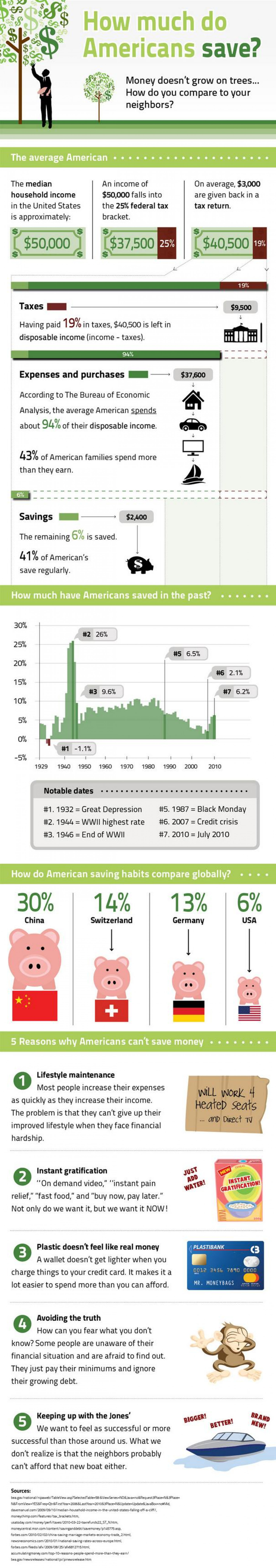 an analysis of the saving habits that americans have