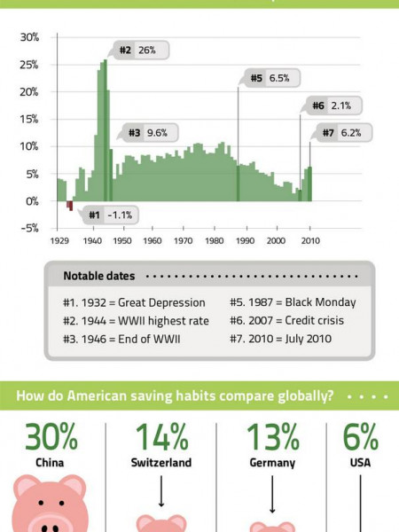 How Much Do Americans Save Infographic